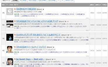 S_ranking