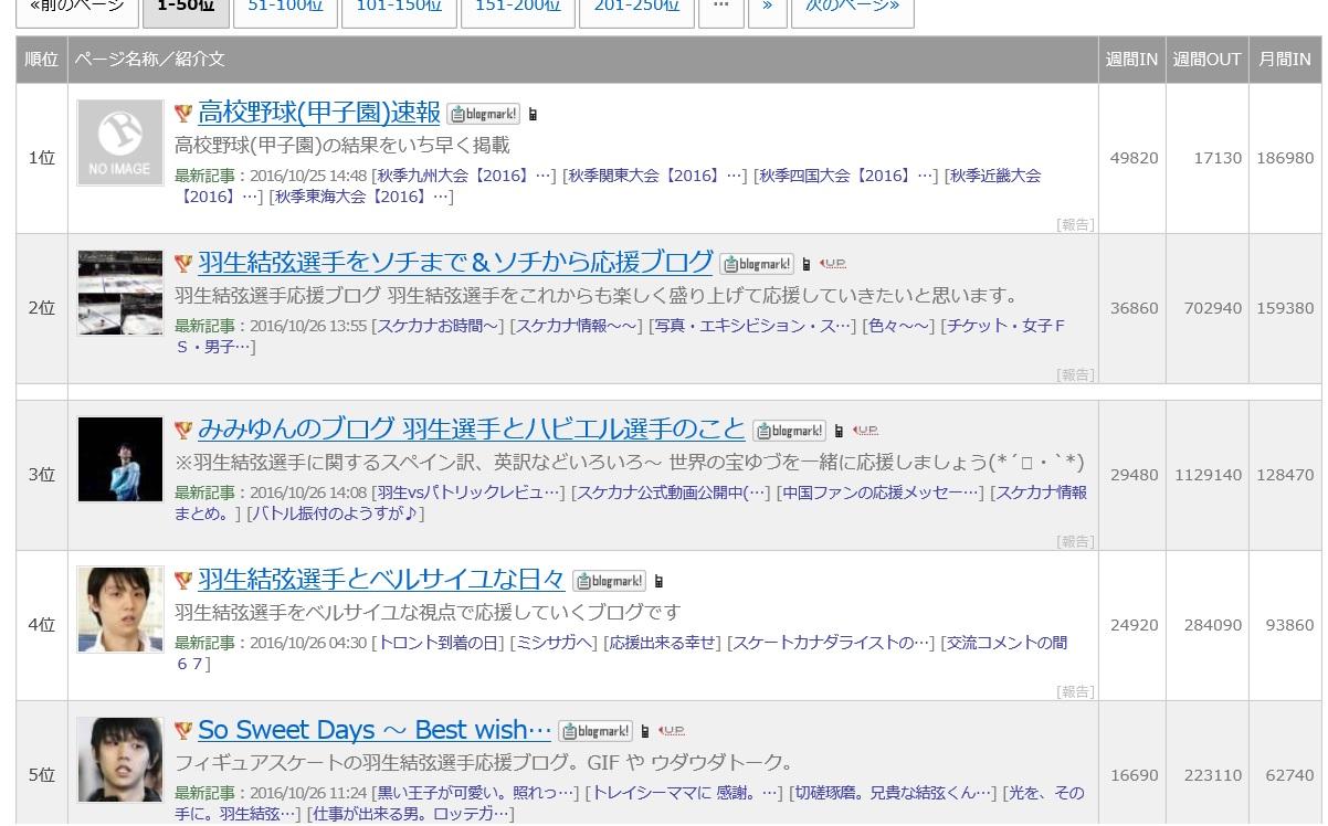 結 青空 羽生 弦 ブログ